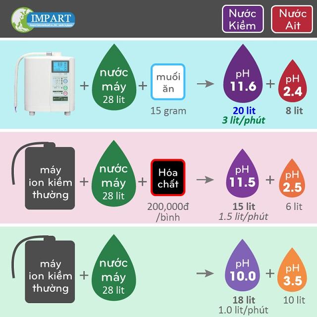 Nước siêu axit pH 2.4 nước kiềm pH 11.6