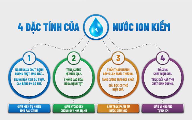 4 tính chất của nước ion kiềm